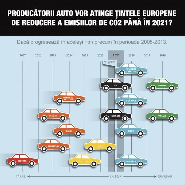 T&E grafic cu masini CO2