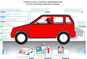 """Infografic privind modalitățile de """"trișare"""" ale producătorilor auto (en). Credit: T&E, Bruxelles"""