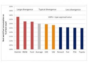Lista de trișori la economie de carburanți pe 2013 (en). Credit: T&E, Bruxelles
