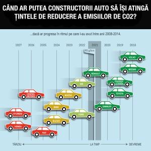 Tintele CO2 masini 2014
