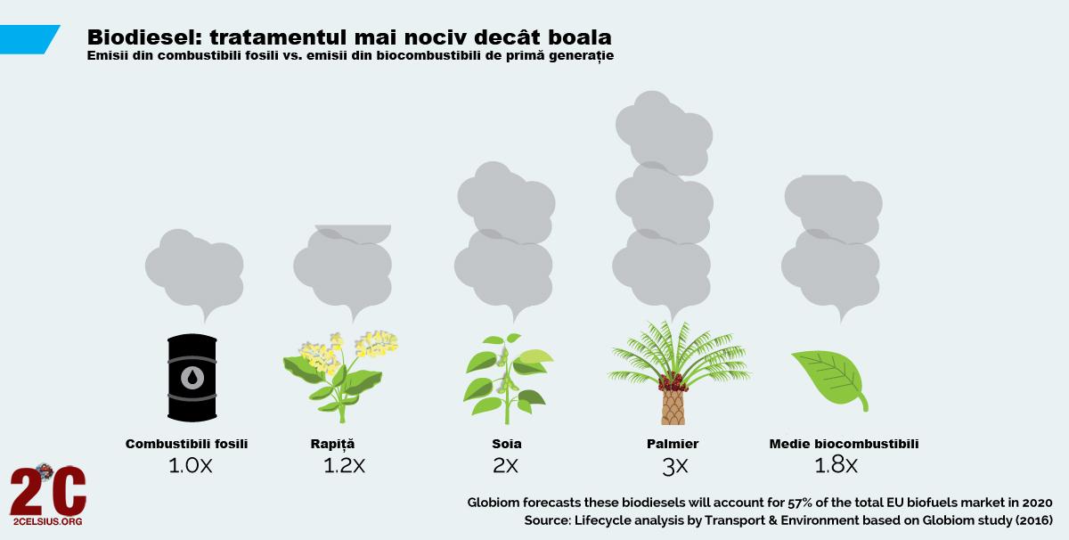 Biofuels-Infografic