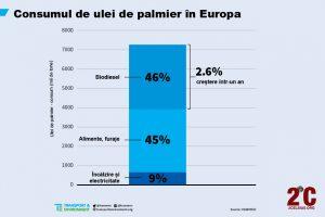 Ulei de palmier UE