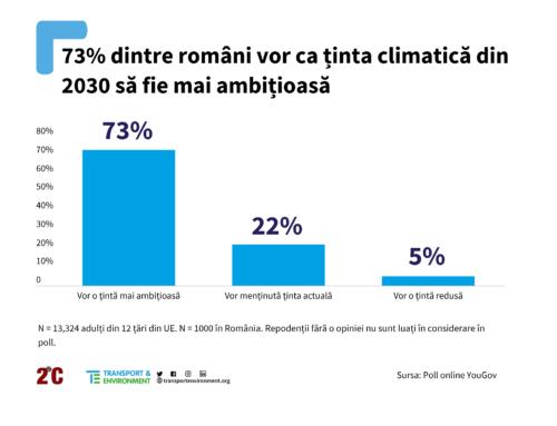 Peste două-treimi dintre cetățeni vor ținte climatice mai ambițioase din partea țărilor lor
